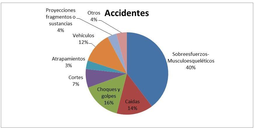 Gráfica de distribución de accidentes con baja por forma de la lesión