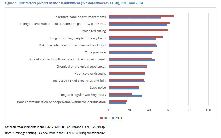 Primeros resultados de ESENER-3, la Tercera Encuesta Europea de empresas sobre riesgos nuevos y emergentes.