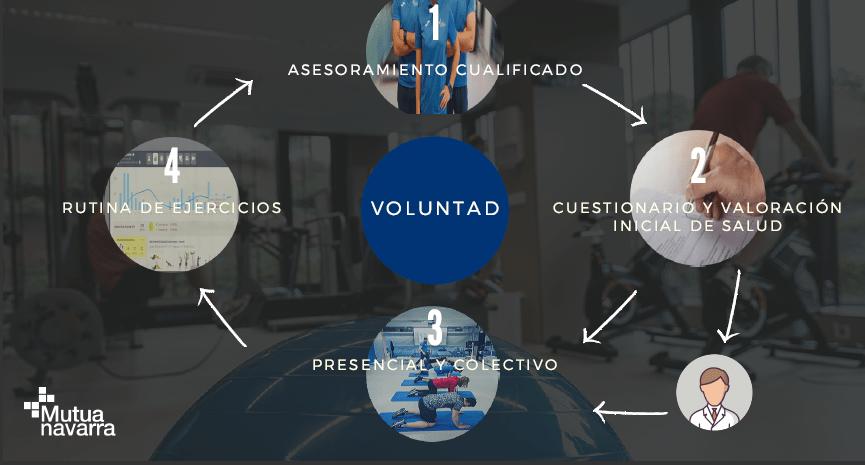 Presentación sobre la actividad física en la jornada del Premio Azul